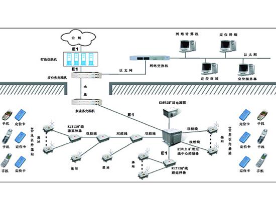 KT23煤矿无线通信系统及动目标定位跟踪系统